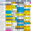 【明日のメイン偏差値予想(八代特別・小倉)】2021/3/6(土)