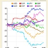 【株 FX】祝!令和。ドル円下落。アルファベット(Google)、APPLEの決算減益で株価下落。2019/04/30のチャートと戦略