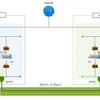 プライベートブリッジ利用時の東西リージョン間ネットワーク通信速度検証