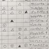 4/14 皐月賞