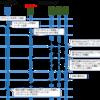 PBFTって何?|ブロックチェーン技術で用いるコンセンサスアルゴリズム
