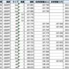◉ 20210426 (Mon) Today's trade