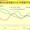 6月の鉱工業生産は2か月ぶりに前月比1.9%上昇。4-6月期は前期比横ばいで、生産が2期連続で前期比マイナスとなることは避けられた。