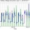 太陽光発電のバッテリー電圧と電力出力のグラフ: 2016/11/01-11/30 | バッテリー交換 | 4時間の出力