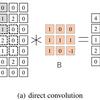 MKL-DNNで学ぶIntel CPUの最適化手法