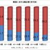 閉塞感ただよう過去最悪の結果となった二つの世論調査について〜「韓国に親近感を持てない日本人」と「韓国を離れたい韓国人」