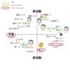 3Dキャラクター(VRM)の感情表現検討