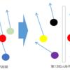 でんぱ組 物語論(4)2つの「本物」-3 2人のファウンダー