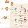 マイクロサービスアーキテクチャにおけるサービス分割の難しさ