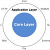 「明日から使えるアーキテクチャ 独立したコアレイヤパターン」を発表しました / PHP カンファレンス仙台 2019