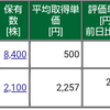 保有株式と資産状況☆2021/8/30(月)の週