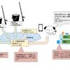 IoTとは? IoTバケツを例に解説。