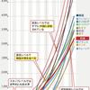 衝撃的事実〜幹部層は東南アジアよりも低給料〜