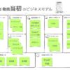 UX KANSAI #03 ビジネスモデルキャンバス(2017.8.5)