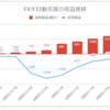 【FX少額投資/手動リピート注文】運用9週目の利益は+216円(累計1,431円)でした【順調に増加】