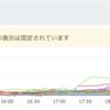 ISUCON7予選1日目に「都営三田線」で参加して通過できた話