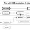 FluxとDDDの統合方法