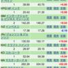 米国株の記録