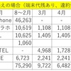 2017年3月の携帯電話料金