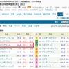 10/29(日)天皇賞・秋の予想。