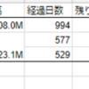ユニバーサルエンターテインメント 私募債早期償還で330億円もの金利負担を回避か?!