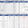 【投資状況】2021年5月21日(金)