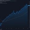 2021-3-2 週明け米国株の状況