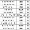 今週の注目レース【京都大賞典】