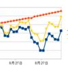 【メキシコペソスワップ投資】今週の投資報告 10月第2週