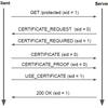 HTTP/2における証明書に基づいたリアクティブなクライアント認証 その2