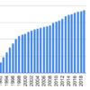 1990年から日本電産を積み立てるとどうなるか
