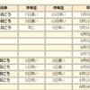 【入梅】気象庁は関東甲信・東海・北陸・東北南部で梅雨入りしたと見られると発表!残すは九州北部・四国・中国・近畿・東北北部地方のみも梅雨入りはまだ遠そう!