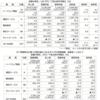 ICT関連株式公開3月期決算354社の2018年9月中間期業績 2期連続比較篇