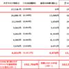 格安SIM料金~搾取されないよう毎月管理(11月末実績値)~