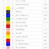 【重賞回顧】2018/5/20-11R-東京-オークス(アーモンドアイが世代最強か?)