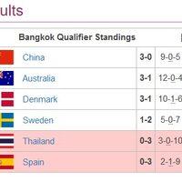 OverWatch ワールドカップ2018 バンコクラウンド最終日