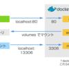 【超簡単】Docker でモダンな PHP 開発環境を作る (PHP, MySQL, PHP-FPM, nginx, memcached)