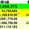 402万円増】投資状況 2021年7月第4週