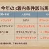 【宝塚記念2020】3着内条件を考える-クロノジェネシスかラッキーライラックの馬券内が堅いデータ