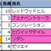 【東京・京都・福島】新偏差値予想表(厳選軸馬・追切特注馬)2020/10/31(土)