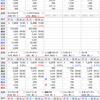前日比で含み損益プラス¥607,156 日本株連騰中