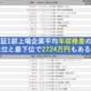 【平均年収格差は最上位と最下位で2,724万円】東証1部上場企業の年収格差!日本人の平均にも届かない企業が73社も。デフレ脱却のために個人的に思うこと☆