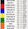 🏇競馬🏇 菊花賞予想‼︎ 最後の3歳牡馬三冠レース