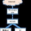 NAPT配下のIX2105でTunnel BrokerのIPv6アドレスを取得する