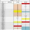 FX サイクル理論 今後の戦略(7/19~)