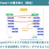 JX Press Tech Talk #python で「StreamlitとFlaskではじめる爆速プロトタイピングとTV砲対策」というトークをしました