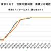 #1009 祝!東京BRT、1歳の誕生日 2021年10月1日