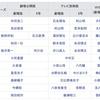 Wikipediaのサンダーバード日本語吹替キャストについて