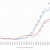 Percent Never Married in Japan, 1920-2010
