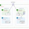 AWS認定学習記録-VPC-VPCの機能確認